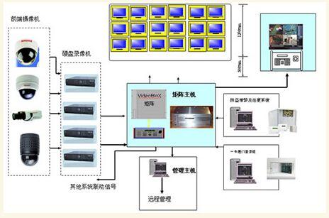 监控系统选择和安装步骤